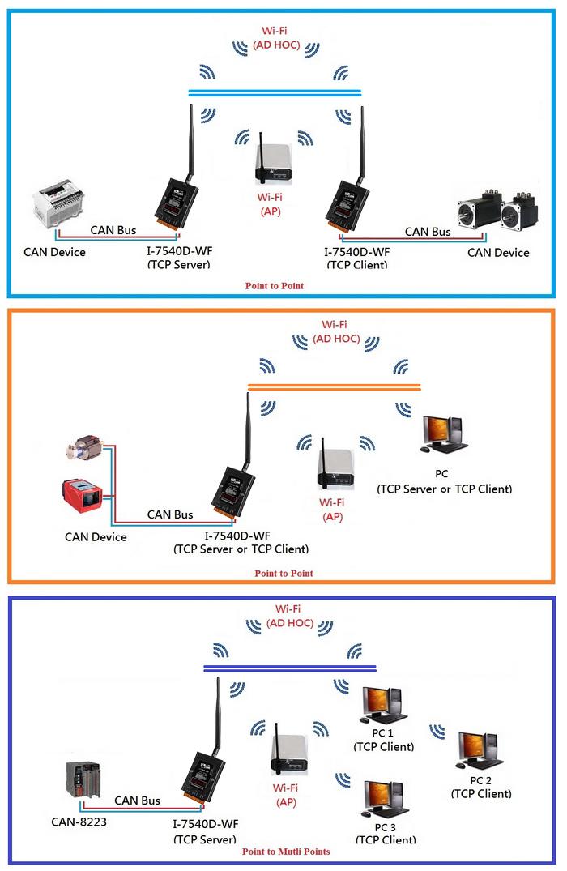 i-7540-application
