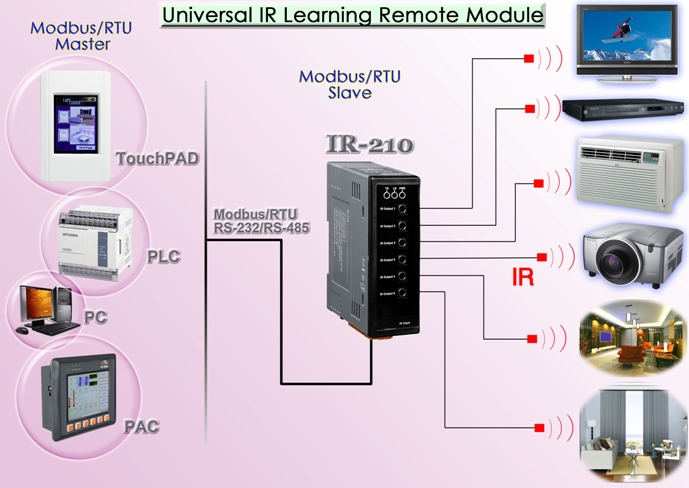 IR-210 Application