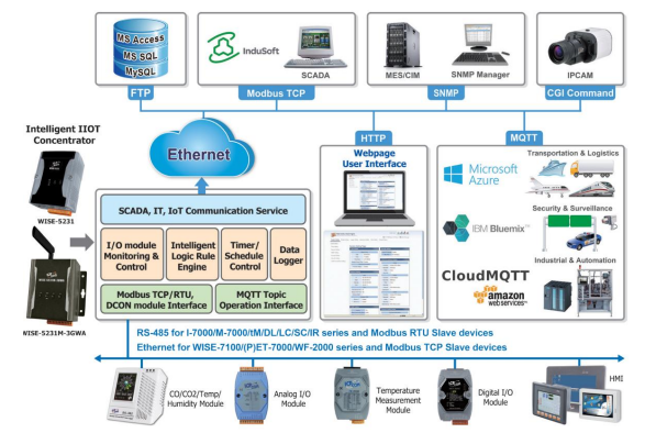 White Paper: Internet of Things Edge Controller