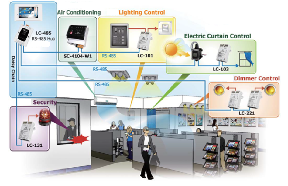 Lighting Control Application