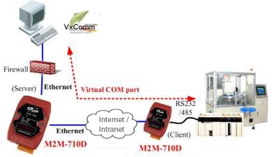 http://www.icpdas-usa.com/images/M2M-710D-app.jpg