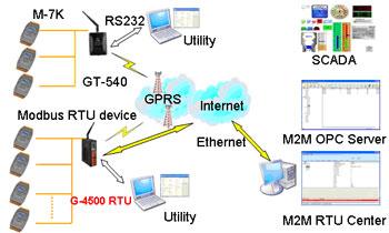 M2M RTU 1