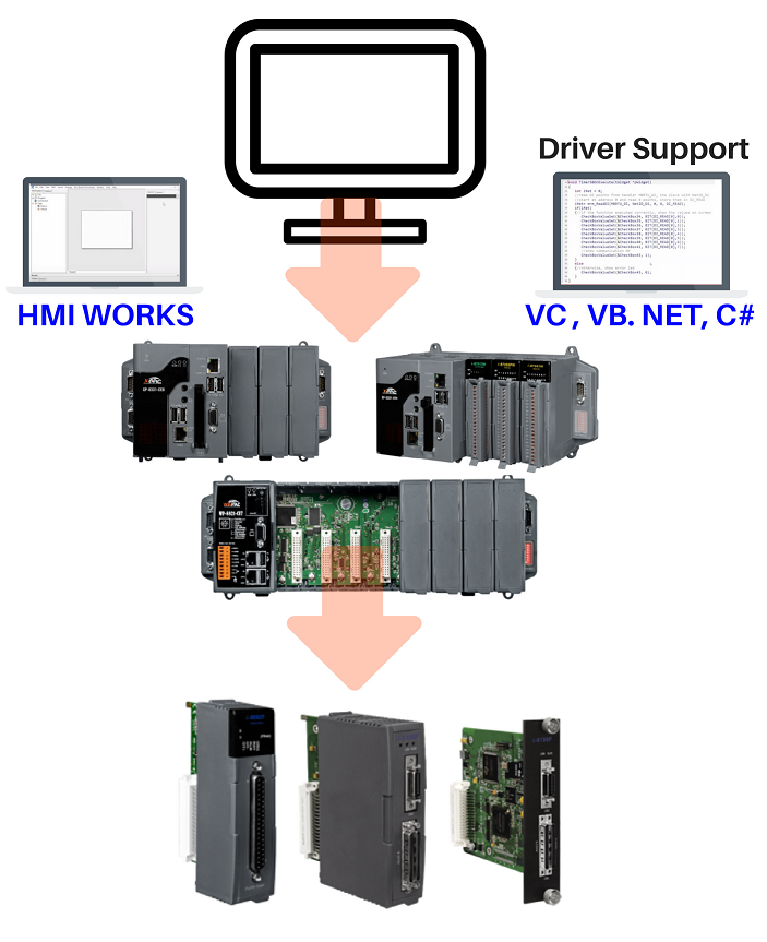 Motion Control PAC Application Diagram