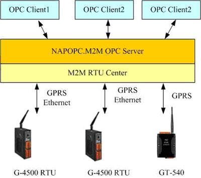 NAPOPC Application