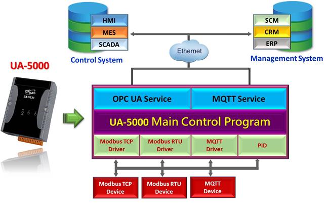 UA-5231 | IIoT Communication Server, with 1 Ethernet port