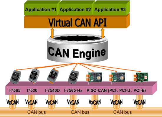Virtual CAN