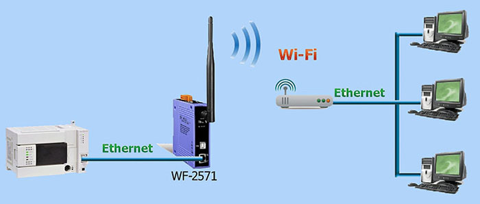 Wi-Fi Converter Application Diagram