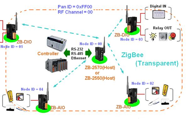 Zigbee    Based Projects for Final Year Engineering Students