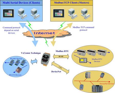 Modbus RTU, DeviceNet, VxComm Technique