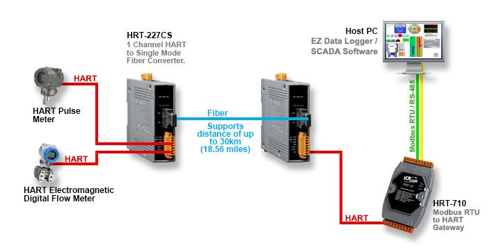 Application Image HRT-227CS