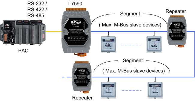 I-7590 | 1 Channel, RS-232/RS-422 RS-485 to M-Bus Converter  Support