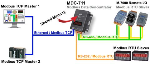 Application Image MDC-711
