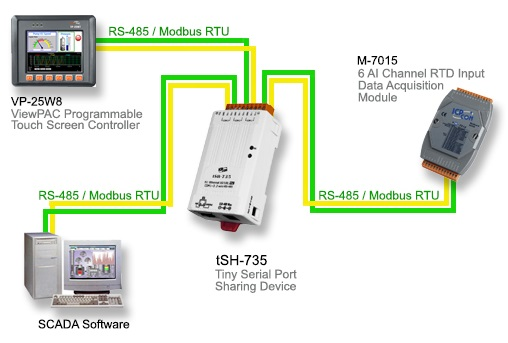 tDS-700 Application Diagram Serial to Shared Device Server