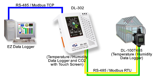 Modbus Application Diagram