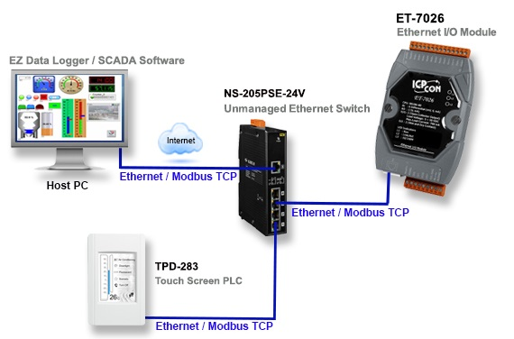 Ethernet I/O ET-7000 Application