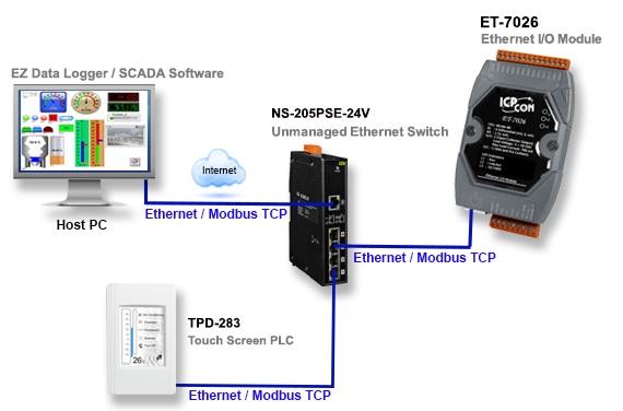 Remote Ethernet Modbus Tcp I O Modules Icp Das Usa Inc