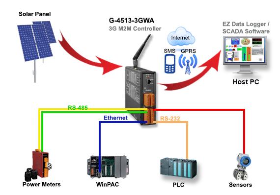 G-4513-3GWA Application Diagram