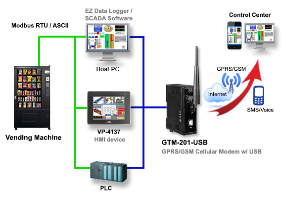 GSM/GPRS Application Diagram