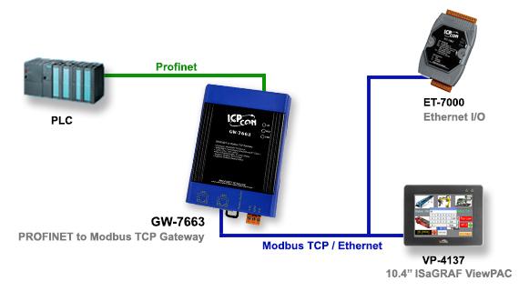 Gw 7663 Profinet To Modbus Tcp Gateway Comes With 2 Rj