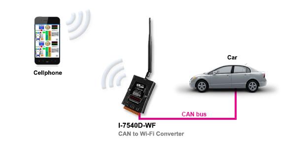 Industrial Wireless Ethernet Application Diagram