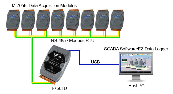 Serial to USB  Converter Application Diagram