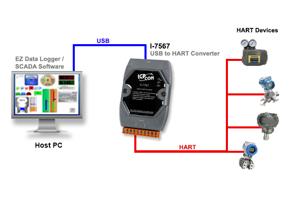 Application Image I-7567 USB to HART converter