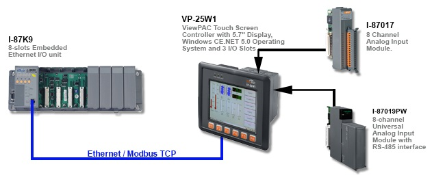 ViewPAC Application Diagram