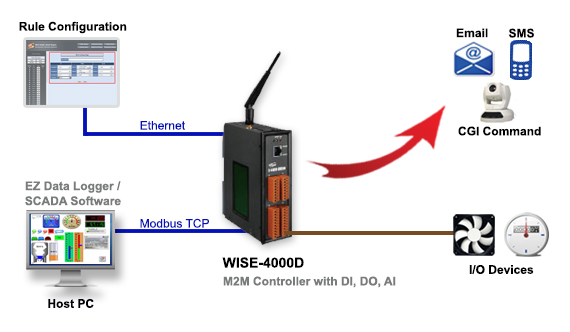 WISE-4000D Application Diagram
