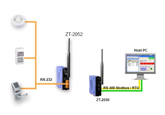 ZT-2052 Application Image
