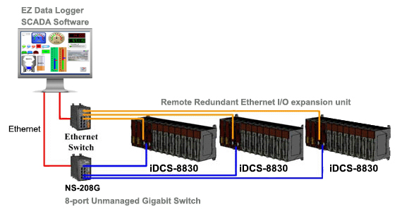 idcs-8830 DCS Application Diagram