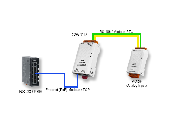 Application Image tGW-715 tiny Modbus TCP to Modbus RTU/ASCII gateway