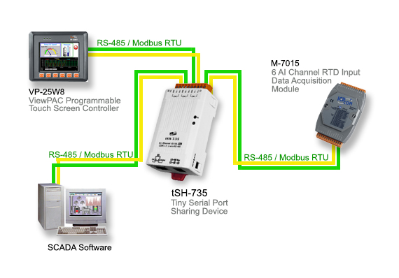 tSH-735 | Tiny Serial Port Sharing Device with 3 RS-485