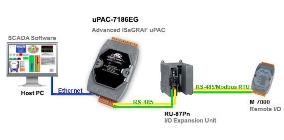IsaGRAF PAC Application Diagram