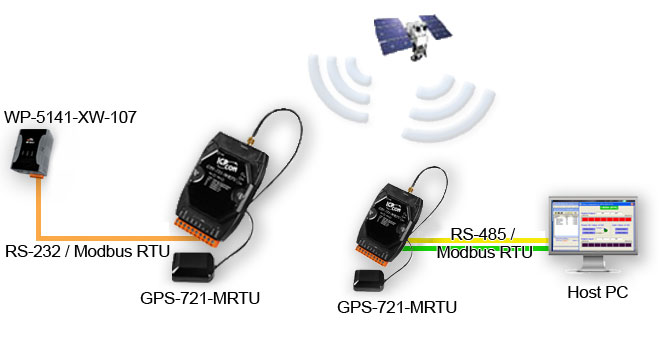 GPS receiver Application Diagram
