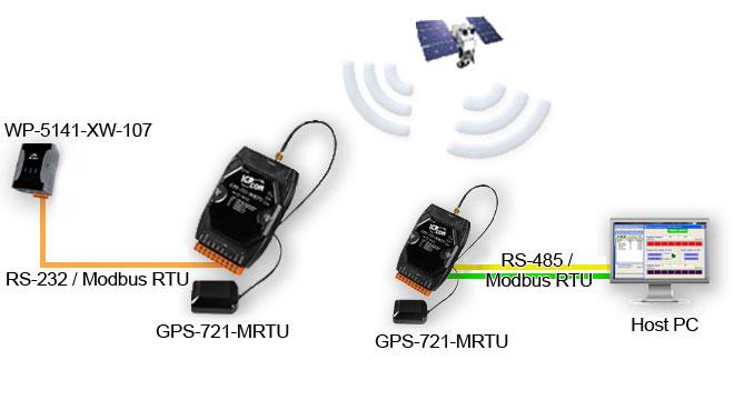 GPS receiver Application Diagram