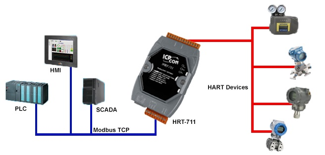 HART Converters and Gateways