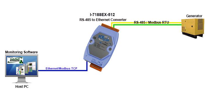 I-7188EX-512 Applications