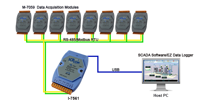 I-7561 application image with data acquisitin modules and InduSoft SCADA software
