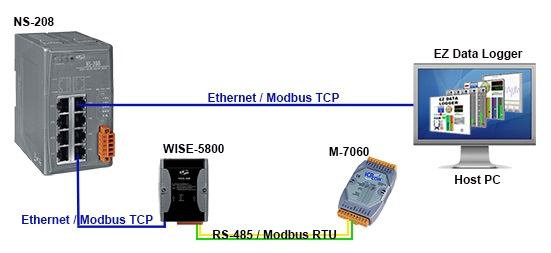 Unmanaged Ethernet Switch Application Diagram