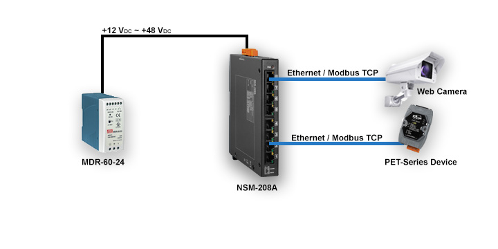 Ethernet Switches Application Diagram