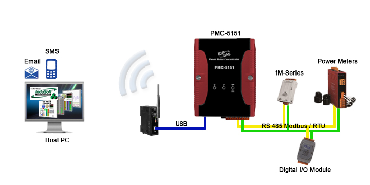 Computer Power Meter : Pmc power meter data logger and server logs