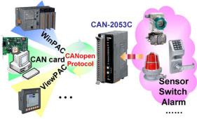 CAN-2053c diagram