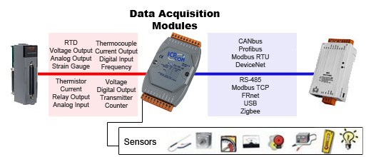 Data Acquisition Search