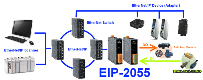 Ethernet/IP data acquisition modules application diagram