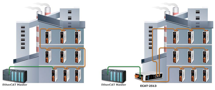 EtherCAT junction Switch application diagram