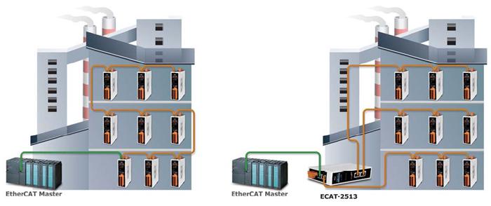 EtherCAT junction    Switch     Converter  and Gateway   ICP DAS