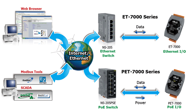 Ethernet Application