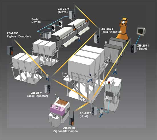 factory wireless solution