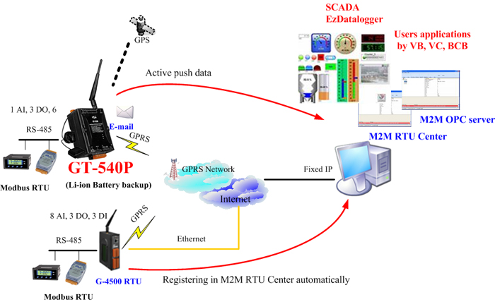 Gt 540p Cellular Device Server With Gps