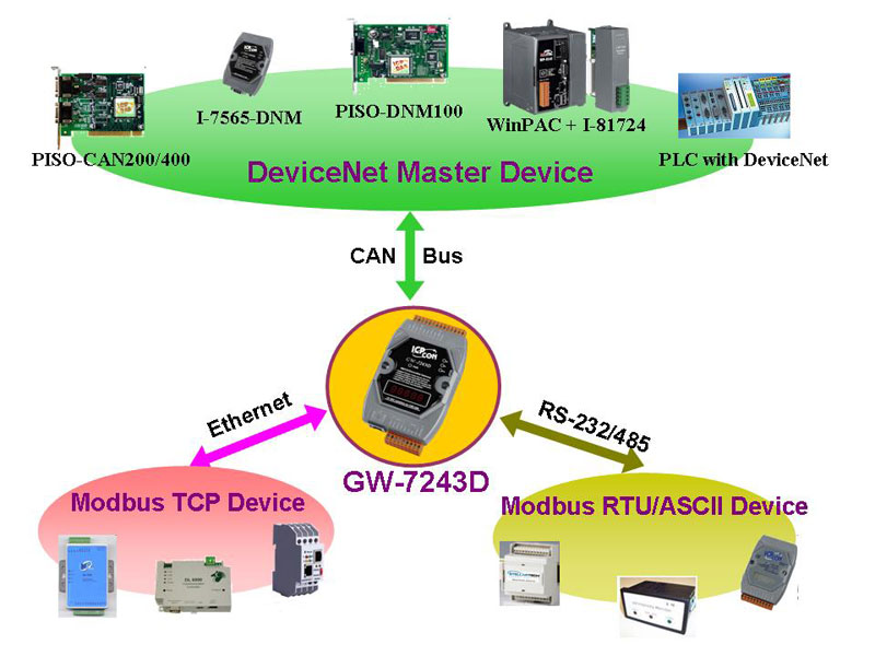 GW-7243application